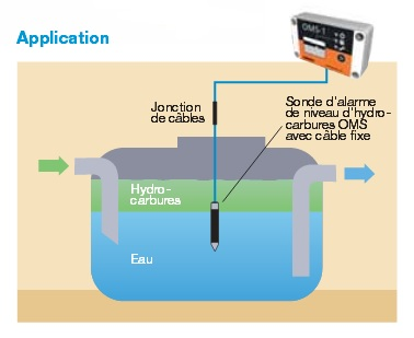 Alarme séparateur hydrocarbures